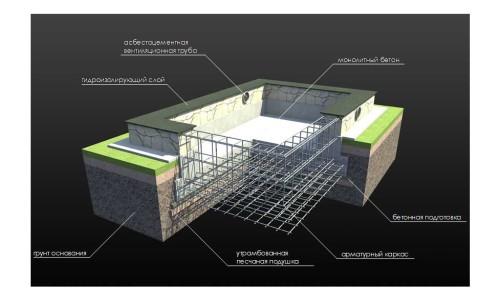 Shema-fundamenta-iz-cementa-500x300
